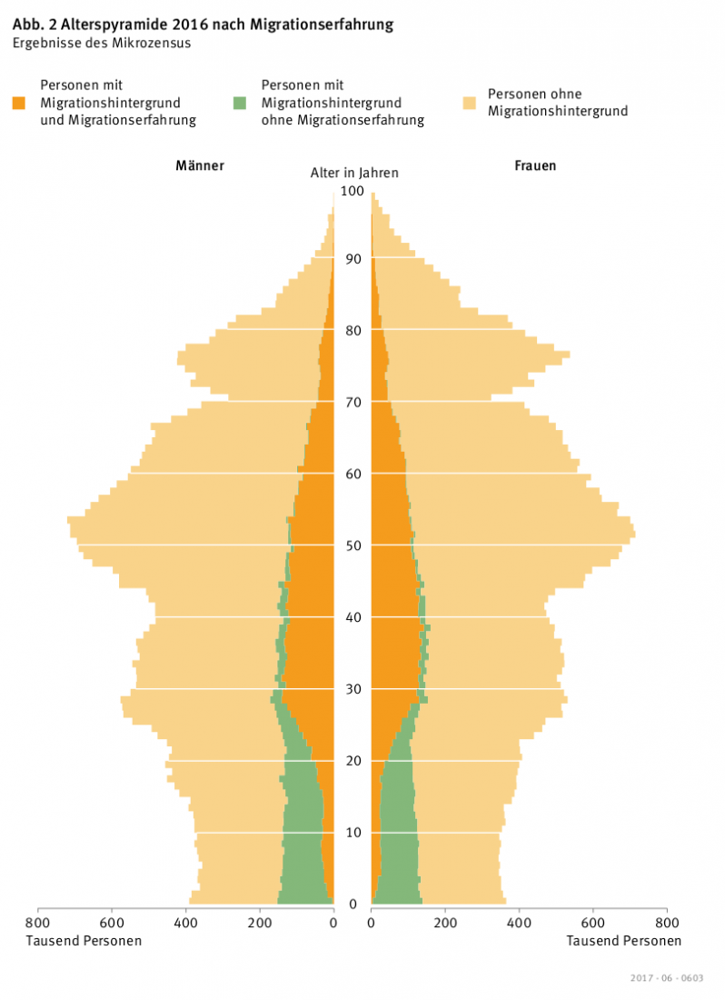 Diagramm falsch – Das Gelbe Forum